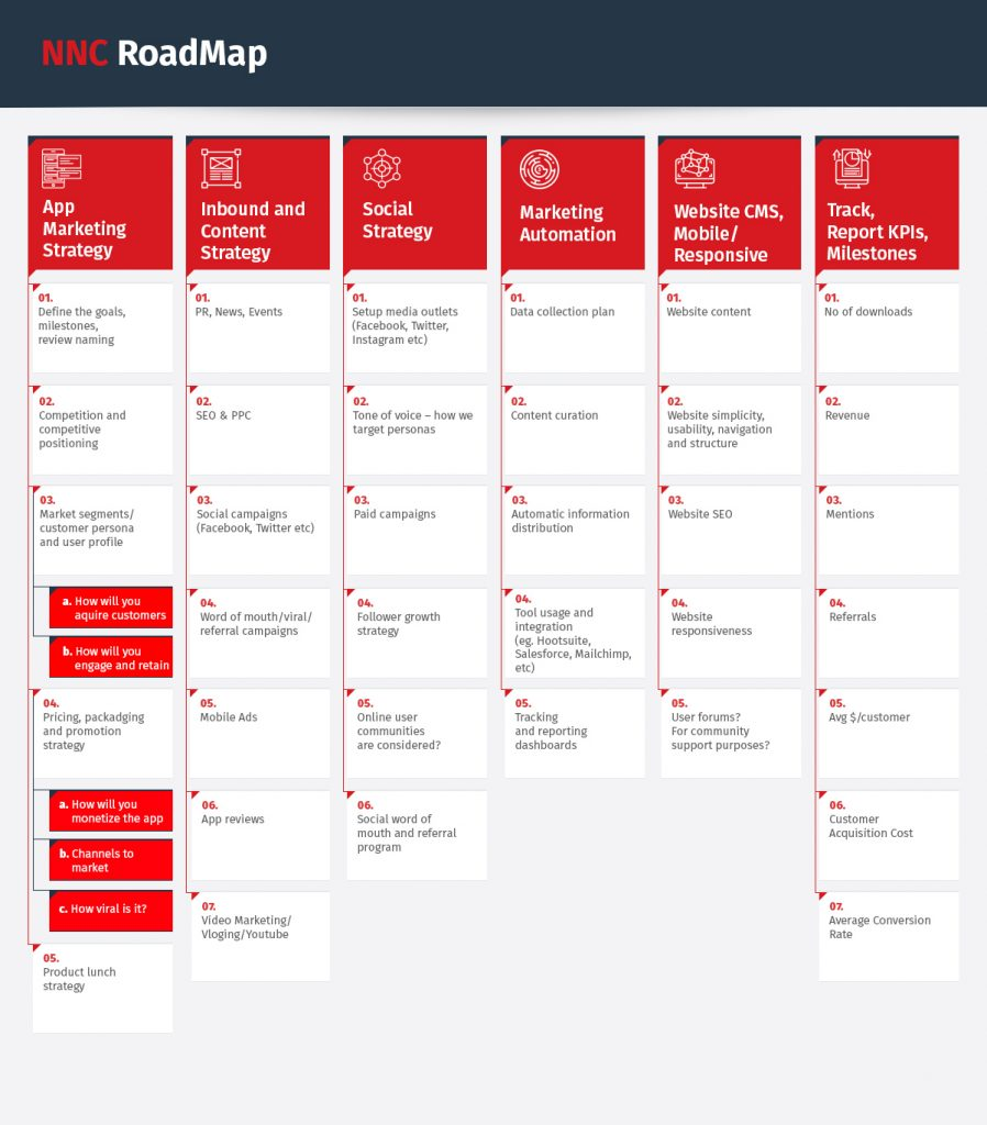 mobile app launch roadmap