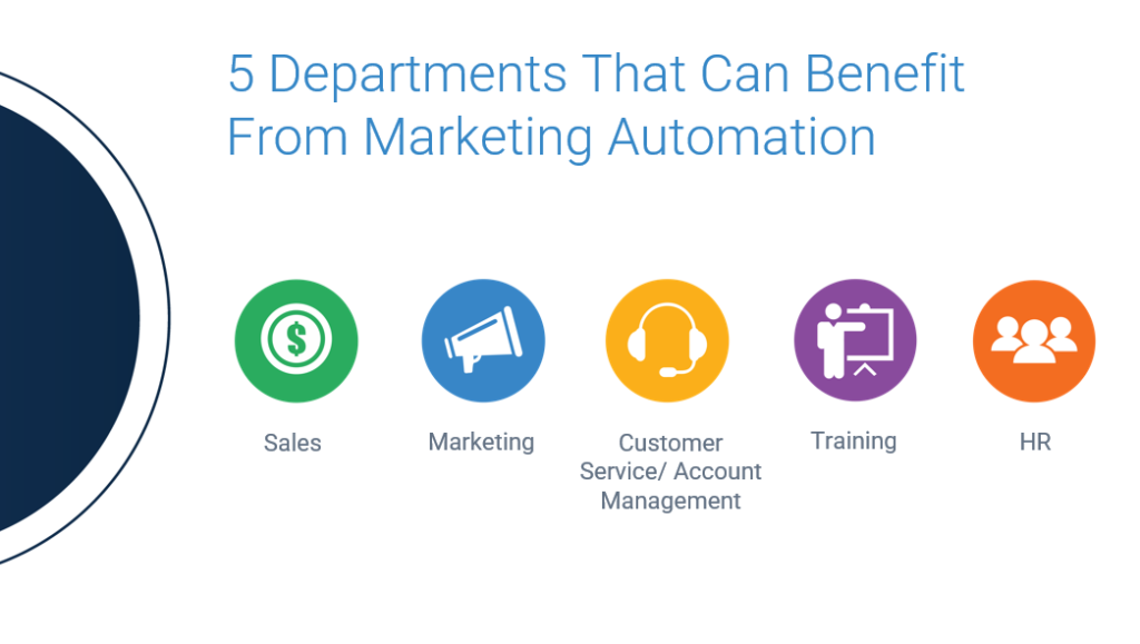 departments that can benefit from marketing automation